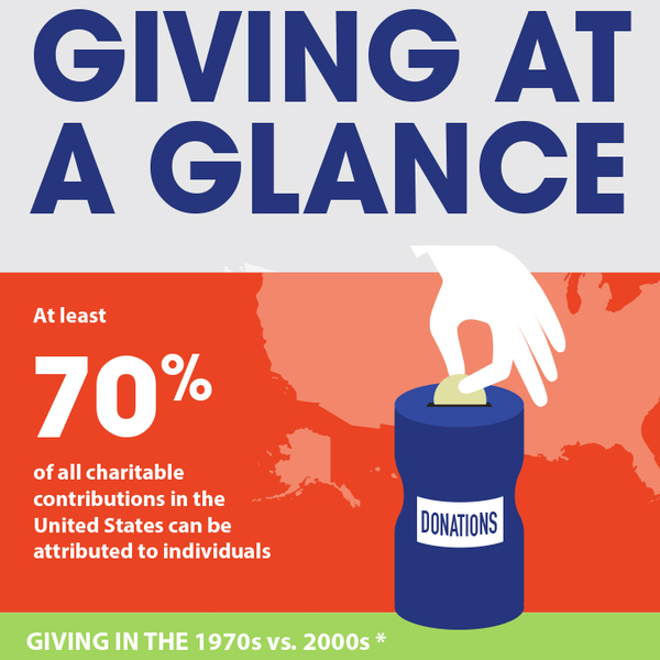 "Text that reads ""Giving at a glance"" and a cartoon hand putting money into a donation jar"