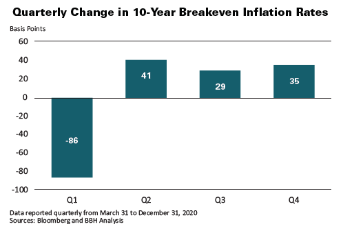 Quarterly Chnage in 10-Year Breakdown Inflation Rates with data reported quarterly from March 31 to December 31, 2020