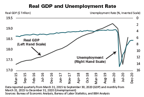 Real GDP and Unemployment Rate with data reported quarterly from March 31, 2015 to September 30, 2020 (GDP) and monthly from March 31, 2015 to December 31, 2020 (Unemployment)