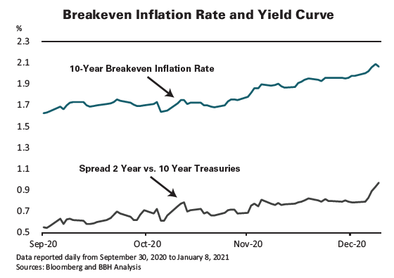 10-Year Breakdown Inflation Rate and Spread 2 Year vs. 10 Year Treasuries, reported daily from September 30, 2020 to January 8, 2021