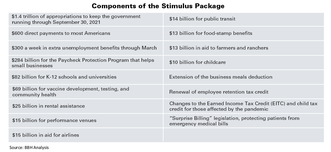 Breakdown of the components of the Stimulus Package including $600 direct payments to most Americans and Renewal of employee retention tax credit