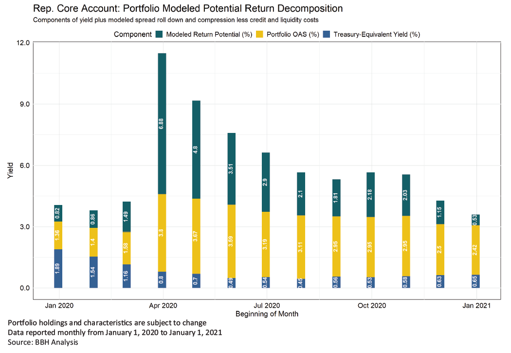 Component, Modeled Return Potential (%), Portflio OAS (%), and Treasury-Equivalent Yield (%) reported monthly from January 1, 2020 to January 1, 2021