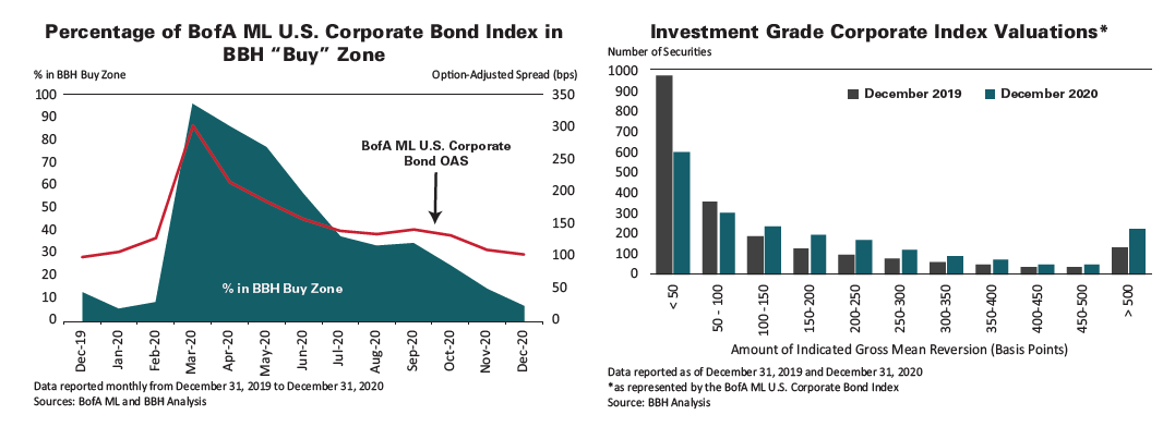 "Percentage of BoFA ML U.S. Corporate Bond Index in BBH ""Buy"" Zone from December 31, 2019 tto December 31, 2020, and a comparison of Number of Securities between December 2019 from December 2019 to December 2020"