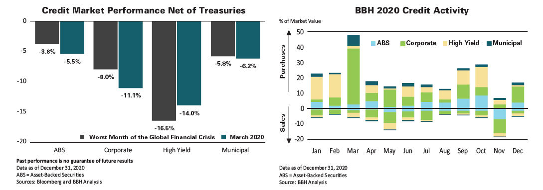 ABS, Corporate, High Yield and Municipal Credit Market Performance in Worst Month of the Global Financial Crisis and in March 2020, and BBH 2020 Credit Activity by Month from January 2020 to December 2020