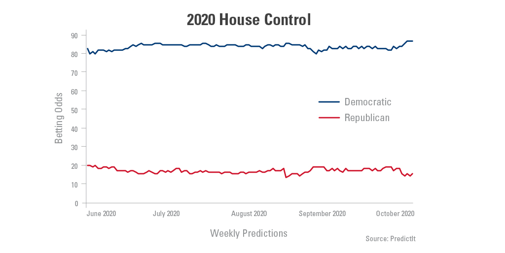Graph showing the weekly predictions of 2020 house control for democratic and republican parties.
