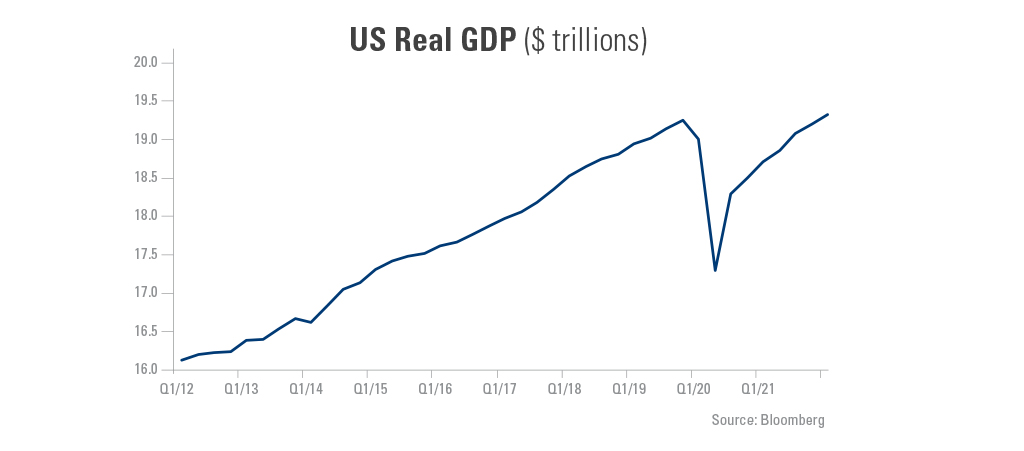 Graph showing the US real GDP from 1/12-1/21.