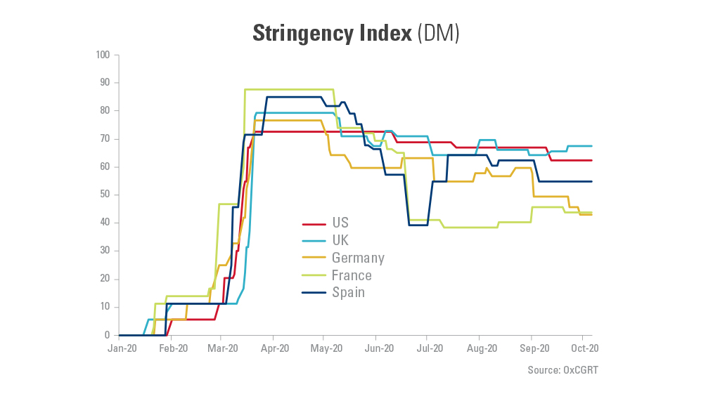 Graph showing the COVID stringency index from January- October 2020/