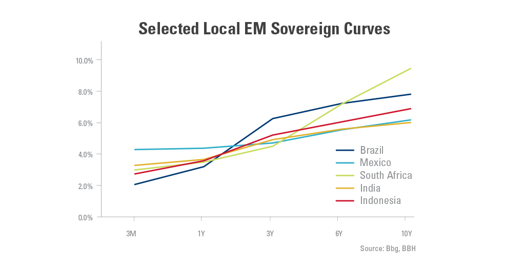 Graph showing the selected local EM sovereign curves in select countries from 3 months-10 years.
