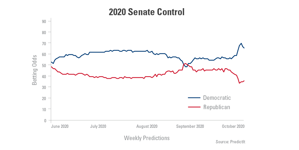 Graph showing the 2020 Senate control for democratic and republican parties from June-October 2020.