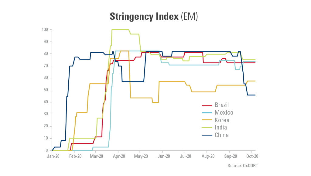 Graph showing the COVID stringency index across select countries from January 20-October 20.