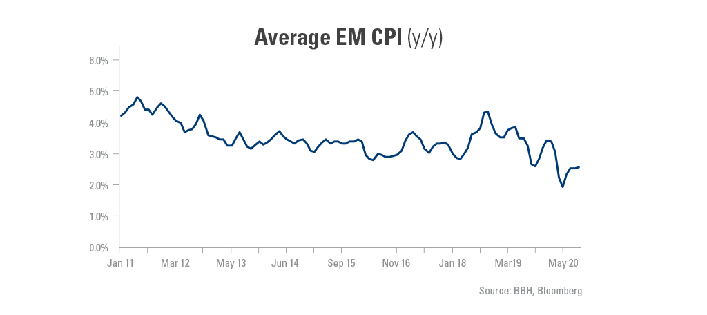 Graph showing the average EM CPI from January 11-March 20.