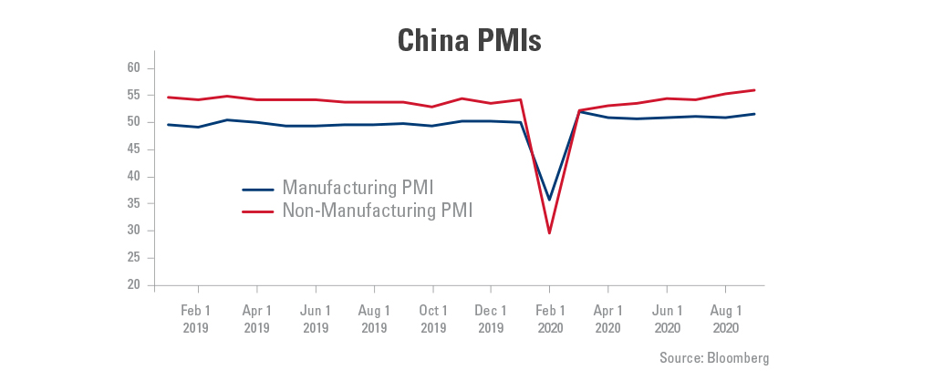 Graph showing the manufacturing and non-manufacturing PMI's in China from February 1, 2019-August 1, 2020.