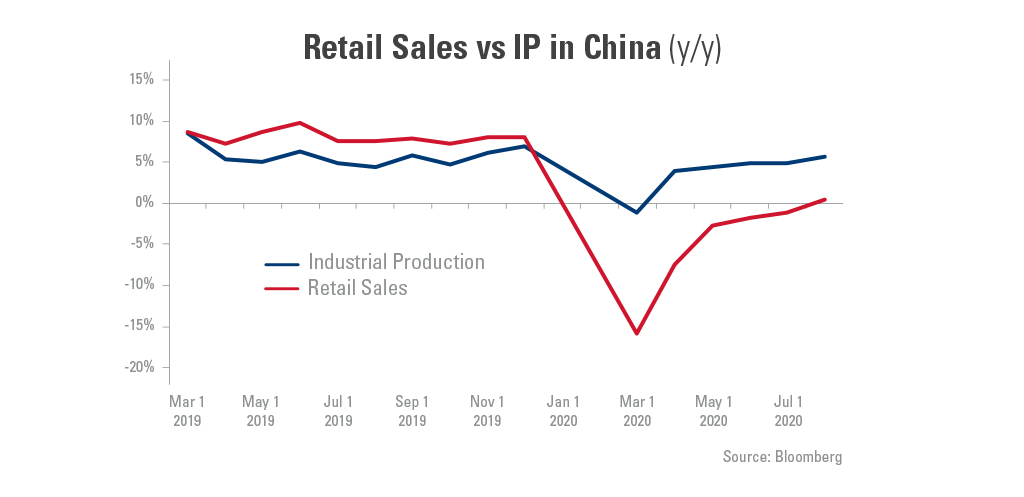 Graph showing the retail sales vs IP in China from March 1, 2019- July 1, 2020.