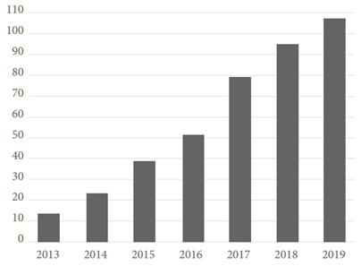 Grey and white bar graph- Year 2013-2019 on Horizontal axes and 0-110 on vertical axis