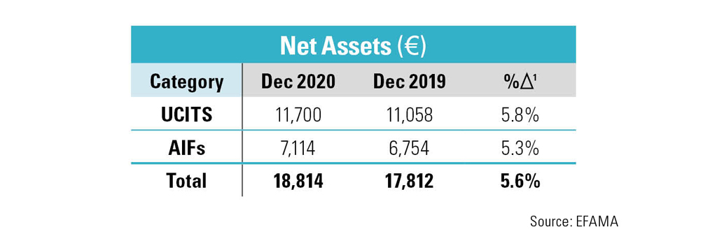 The Net Assets for UCITS and AIFs in December 2019 and December 2020 in EUR. The total for UCITS and AIFs in December 2019 was 17,812 EUR. The total for UCITS and AIFs in December 2020 was 18,814 EUR. The last column on the table shows percentage of change over the year, which was a total of 5.6 percent.