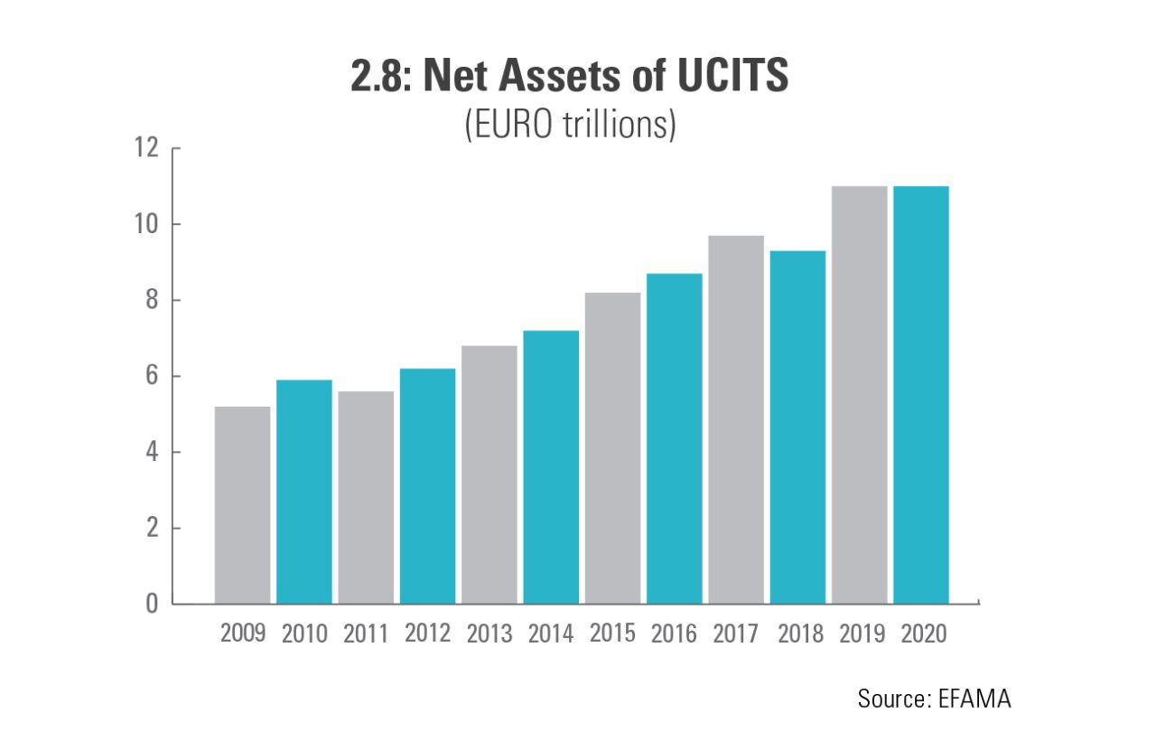 Bar graph in EUR Trillions showing the Net Assets of UCITS from years 2009 to 2020. The graph was rising for the past decade.