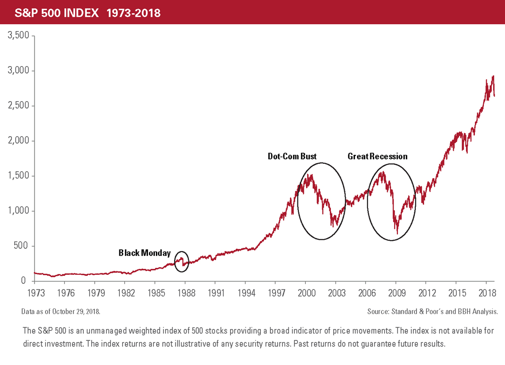 The upward trend of the S&P 500 Index from 1973-2018, highlighing Black Monday, the Dot.com Bust, and the Great recession
