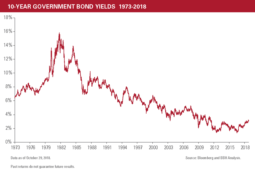 The declining yields of 10-year government bonds shown from 6% in 1973, 16% in 1982, and now 4% in 2018