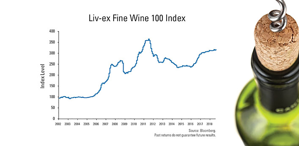 Liv-ex fine wine 100 index from 2002 to 2018, showing increases around 2008, 2011-2012 and 2017