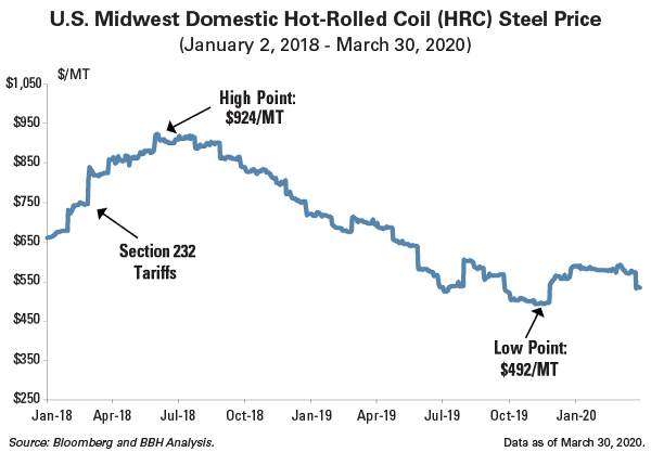 U.S. Midwest Domestic Hot Rolled Coil Steel Price 2018-2020: High point (2018) and low point (2019)