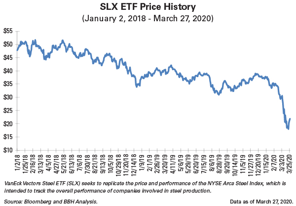 SLX ETF Price History Jan 2018-March 2020: notable price dip in march