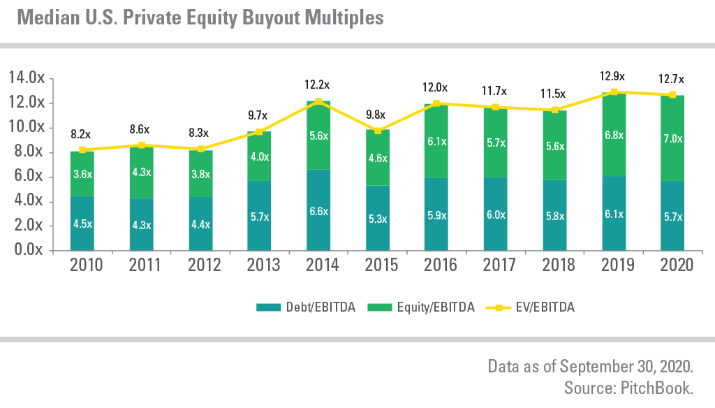 Median U.S. Private Equity Buyout Multiples showing Debt, Equity, and EV from 2010 to 2020