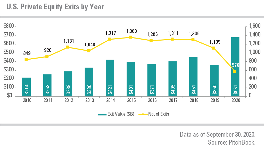 U.S. Private Equity Exists by Year, showing exit values and number of exits
