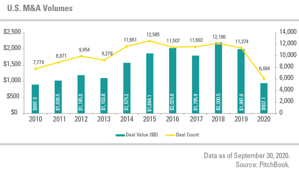 U.S. M&A Volumes from 2010 to 2020