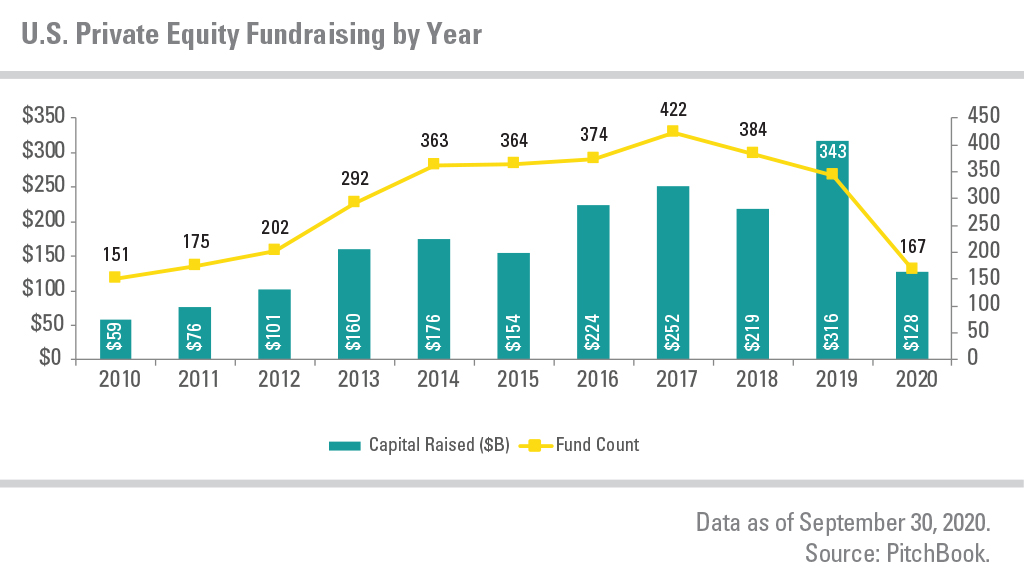 U.S. Private Equity Fundraising by Year, showing capital raised and fund count