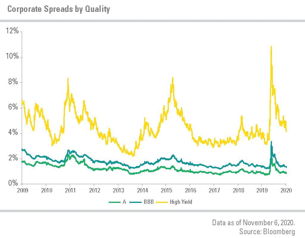 Corporate Spreads by Quality from 2009 to 2020