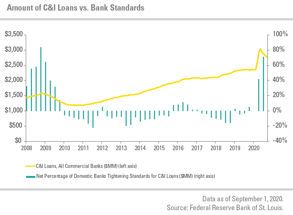C&I Loans from all commercial banks vs. the net percentage of domestic banks tightening standards for C&I loans from 2008 to 2020