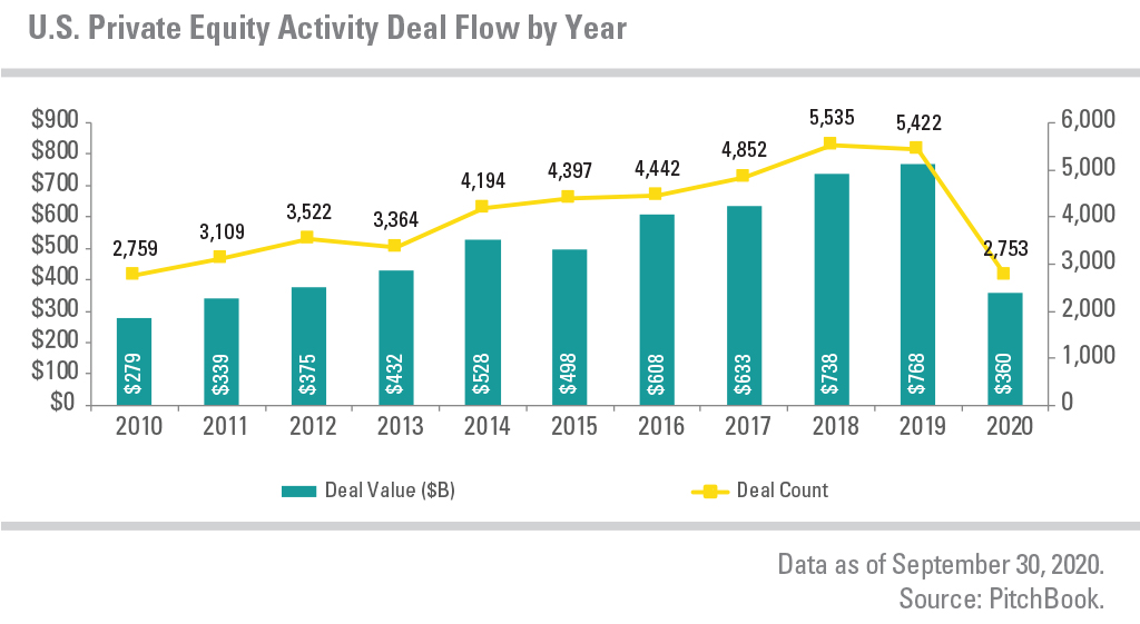 U.S. Private Equity Activity Deal Flow by Year, showing deal value and deal count from 2010 to 2020