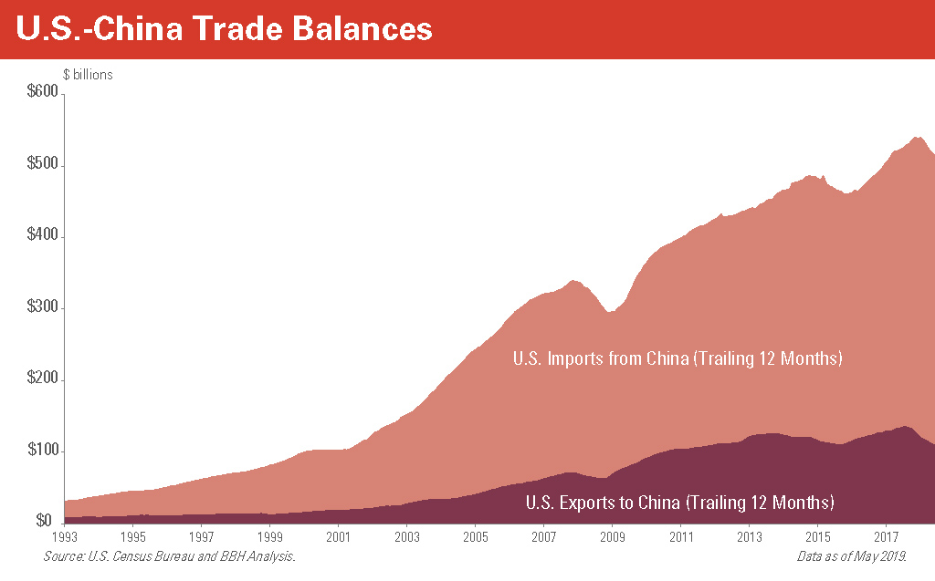 us-china-trade-balances chart