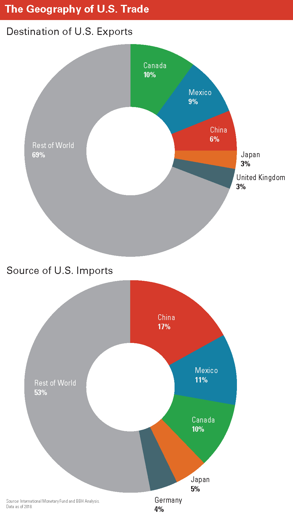 Geography of U.S. Trade pie charts
