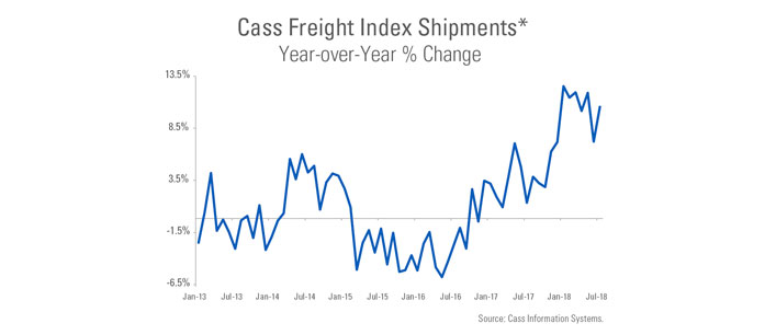 Cass Freight Index Shipments Year Over Year