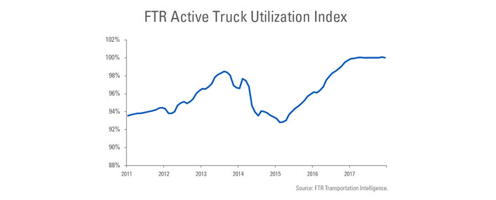 FTR Active Truck Utilization Index from 2011 to 2018