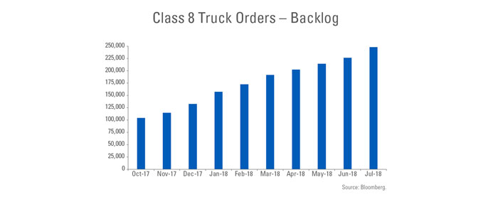 Class 8 Truck Orders - Backlog from October 2017 to July 2018