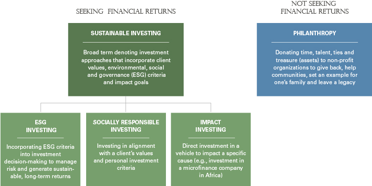 BBH defines sustainable investing, as the nomenclature across the industry varies.