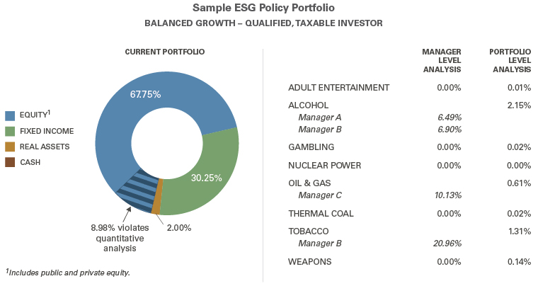 A sample ESG policy portfolio for a balanced growth, qualified, taxable investor.