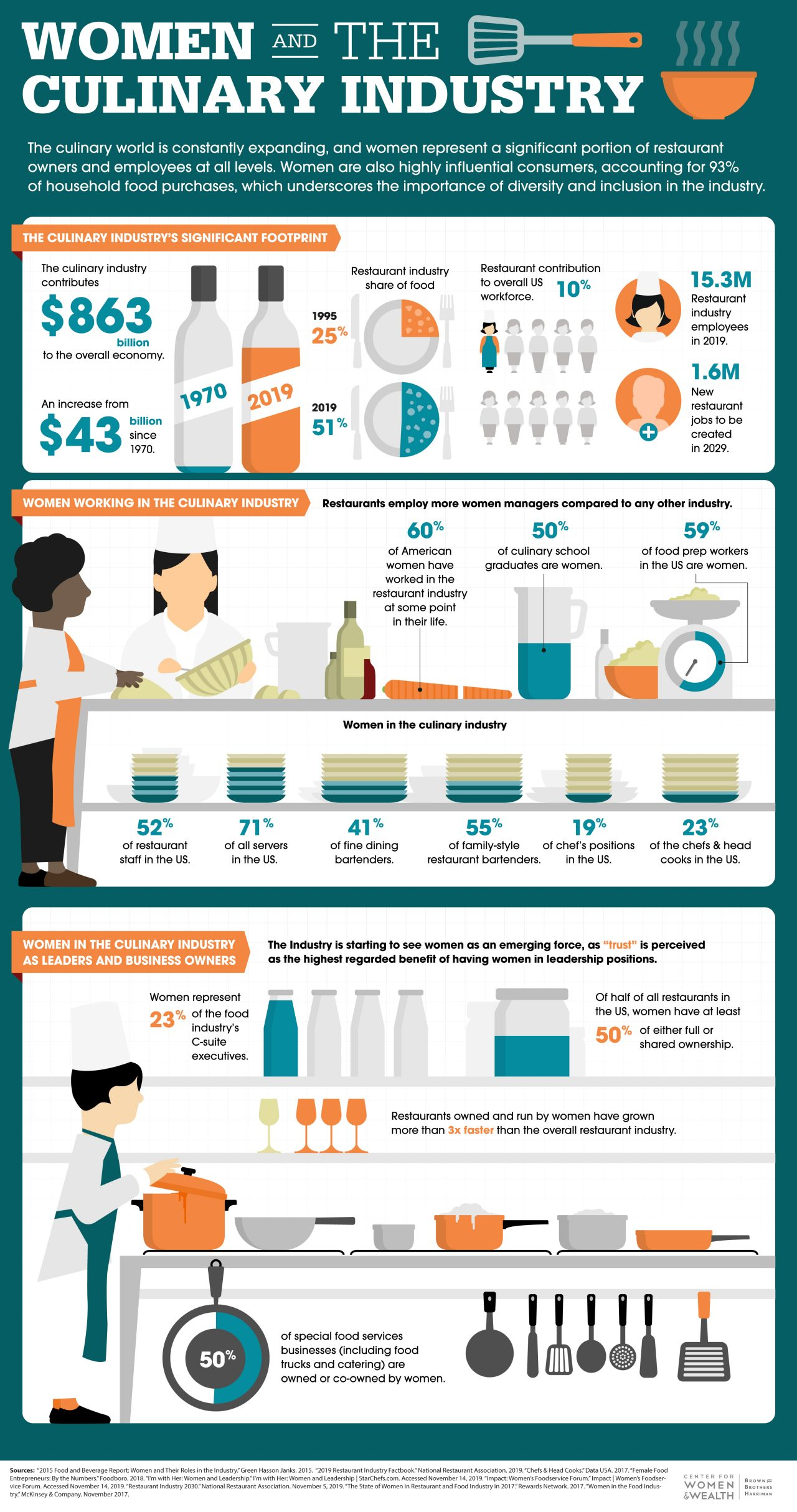 Statistics regarding women's impact on the culinary industry as both workers and as consumers