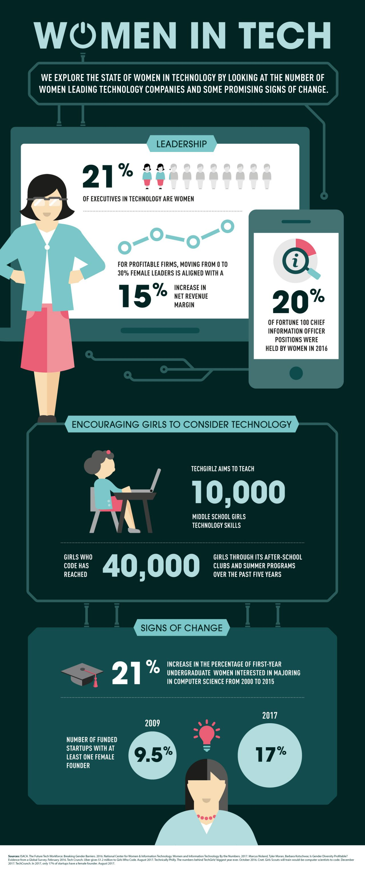 Statistics about women's participation and growth in the tech industry