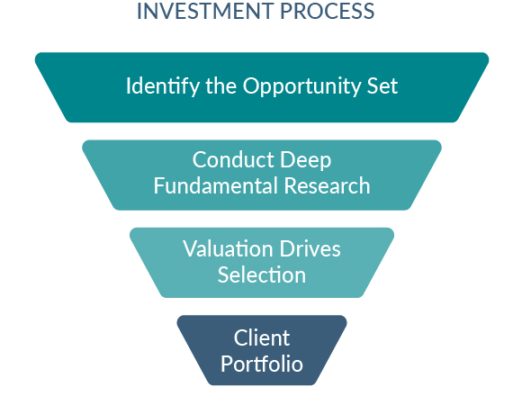 Investment Process Pyramid_2