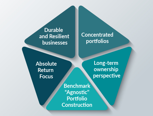 "Equity portfolio attributes such as concentrated portfolios, durable and resilient business, absolute return focus, benchmark ""agnostic"" portfolio construction, and long-term ownership perspective"