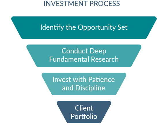 IM Investment Process flow from identify the opportunity set to client portfolio
